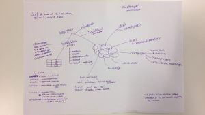 filmen met iphone workshop mindmap